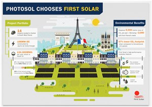Photosol Selects First Solar Technology to Power Utility-Scale PV Plants in France