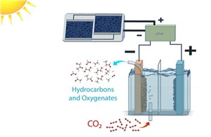 Solar-to-Fuel System Recycles CO2 to Make Ethanol and Ethylene
