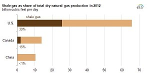 North America Leads the World in Production of Shale Gas