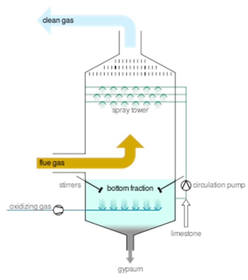 Flue Gas Desulfurization (FGD) System Market Worth 21 00 Bn
