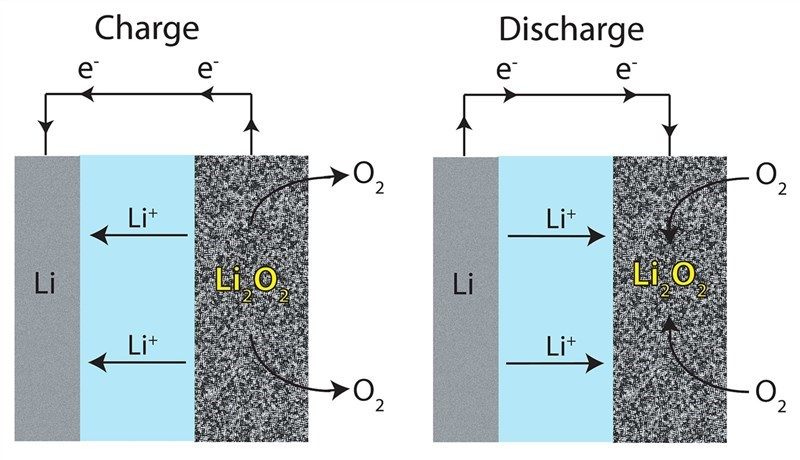 Solid State Batteries Poised for Rapid Expansion Due to Dema