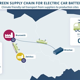Volkswagen Commissions Green Battery Logistics System for ID.3 and ID.4